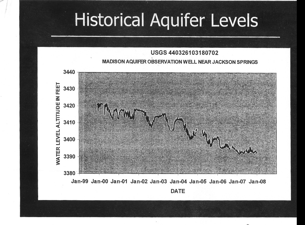Madison Aquifer levels 2000-2008